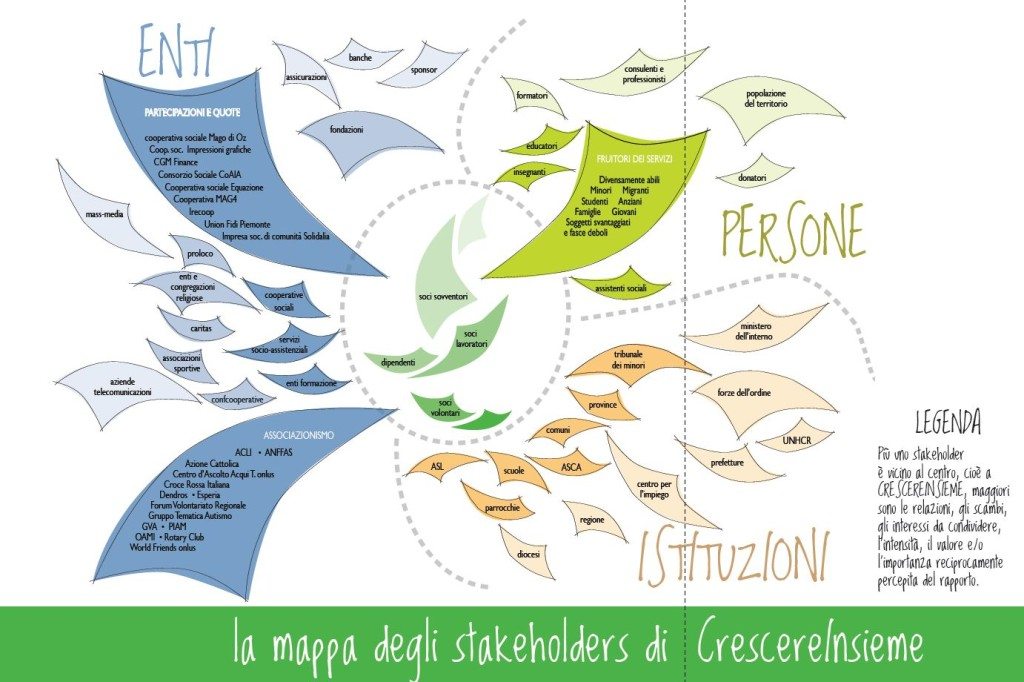 crescere-insieme: mappa stakeholders