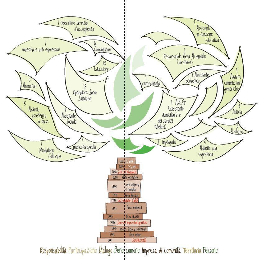 crescere-insieme:valori, storia, professionalità
